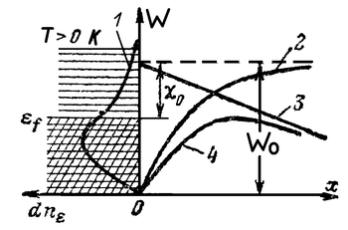 Рис. 3-1. Энергетическая диаграмма металла и потенциальный барьер на границе металл - вакуум.